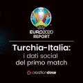 Euro2020-i-dati-social-del-primo-match